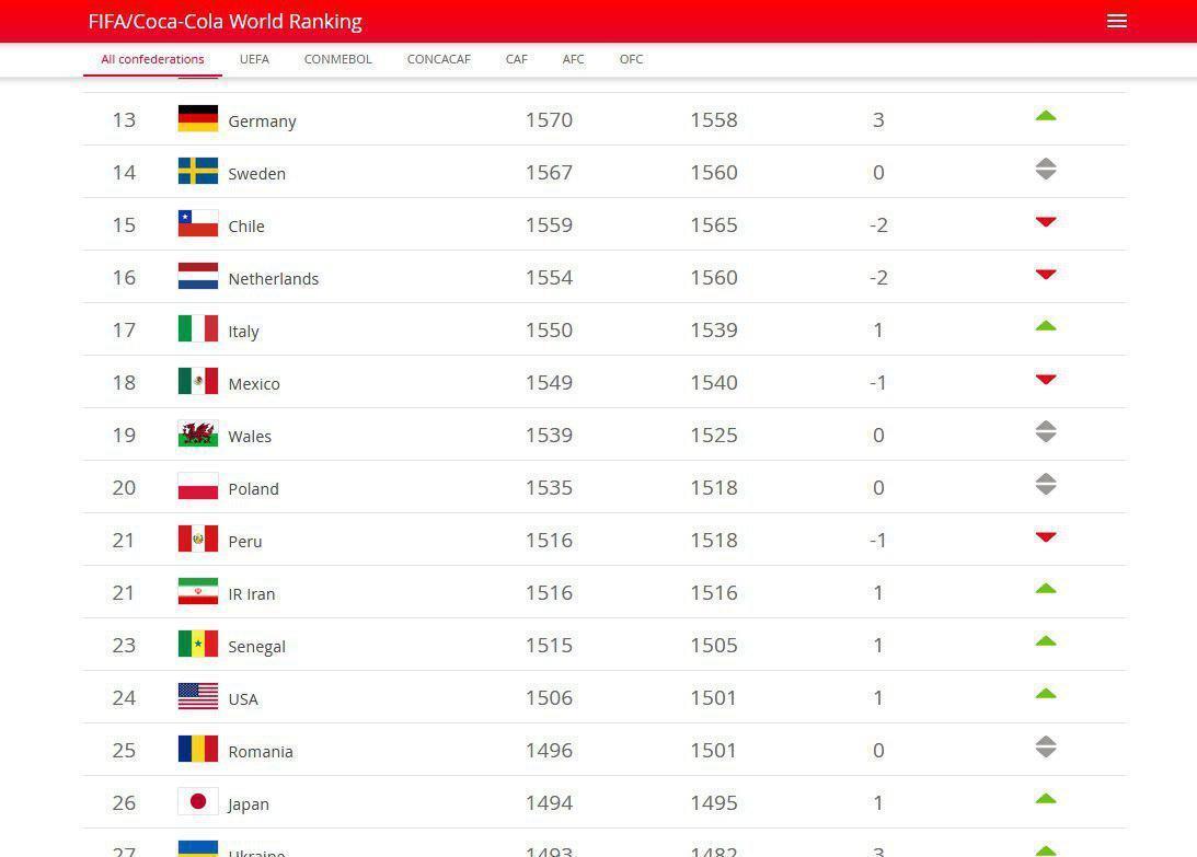رنکینگ تیم های ملی جهان، تیم ملی فوتبال ایران در رده 21 دنیا