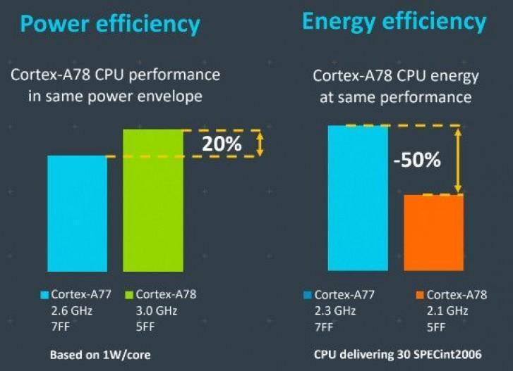 ARM از معماری A78 و X1 رونمایی کرد
